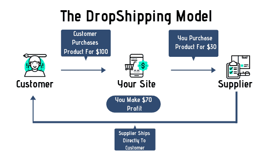 DropShipping 1 dropshipping