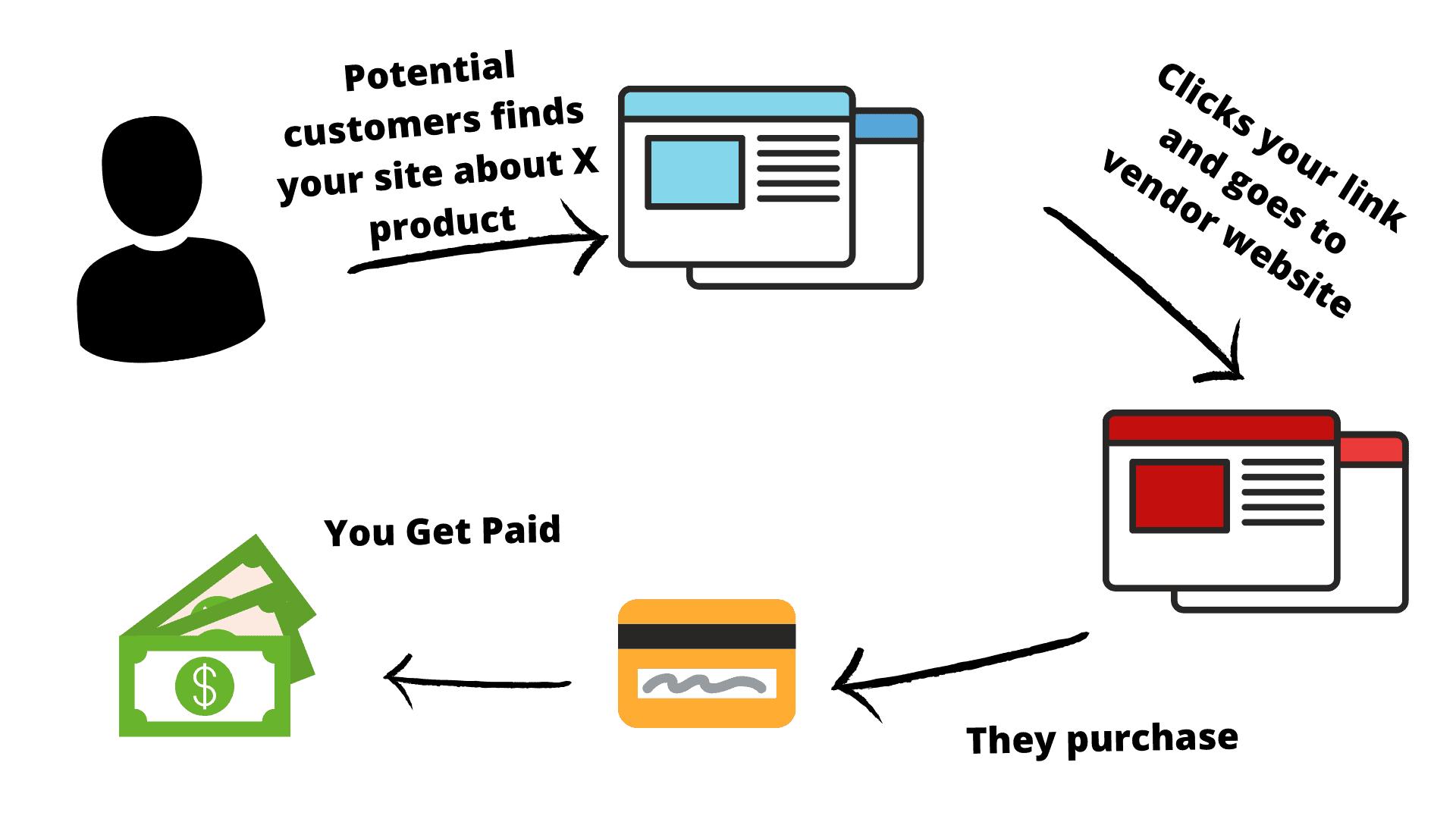 Different Ways To Make Money Online -Affiliate Marketing